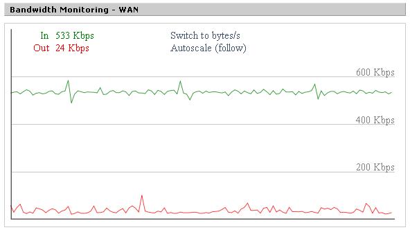 WAN bandwidth monitor