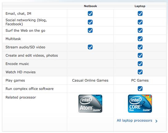 netbook atom vs laptop core 2 duo