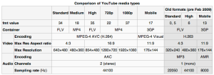 YouTube file formats