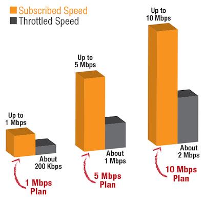 bandwidth throttling